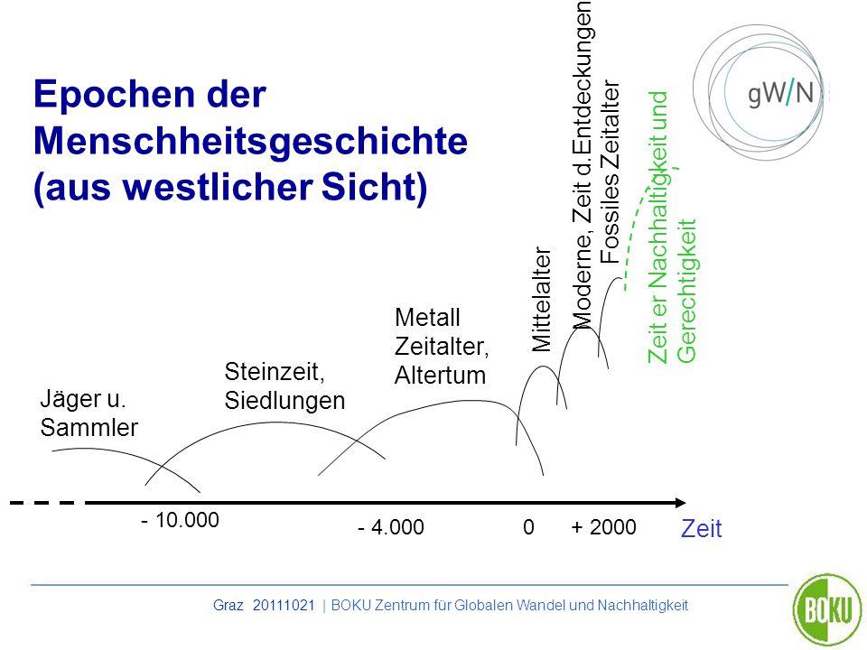 Graz 20111021 | BOKU Zentrum für Globalen Wandel und Nachhaltigkeit Epochen der Menschheitsgeschichte (aus westlicher Sicht) + 20000- 4.000 - 10.000 S