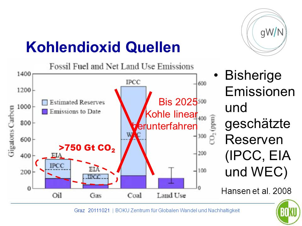 Graz 20111021 | BOKU Zentrum für Globalen Wandel und Nachhaltigkeit Kohlendioxid Quellen Hansen et al. 2008 >750 Gt CO 2 Bis 2025 Kohle linear herunte