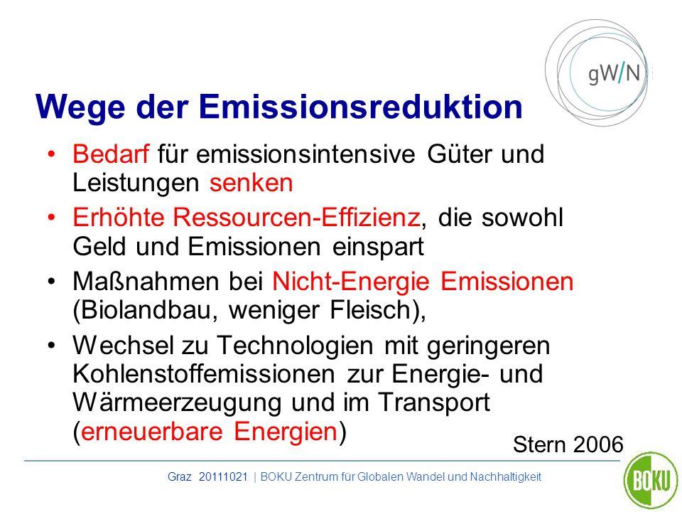 Graz 20111021 | BOKU Zentrum für Globalen Wandel und Nachhaltigkeit Wege der Emissionsreduktion Bedarf für emissionsintensive Güter und Leistungen sen