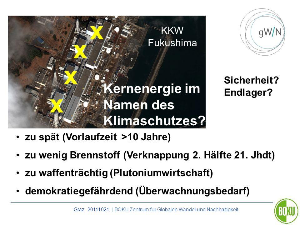 Graz 20111021 | BOKU Zentrum für Globalen Wandel und Nachhaltigkeit Kernenergie im Namen des Klimaschutzes? x x x x zu spät (Vorlaufzeit >10 Jahre) zu