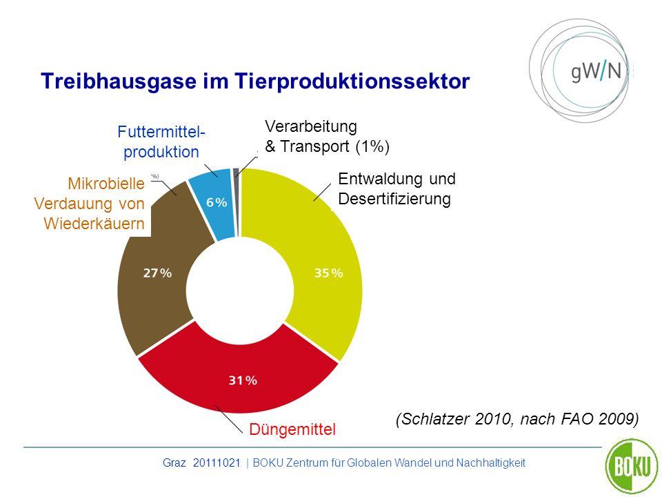 Graz 20111021 | BOKU Zentrum für Globalen Wandel und Nachhaltigkeit Treibhausgase im Tierproduktionssektor (Schlatzer 2010, nach FAO 2009) Mikrobielle