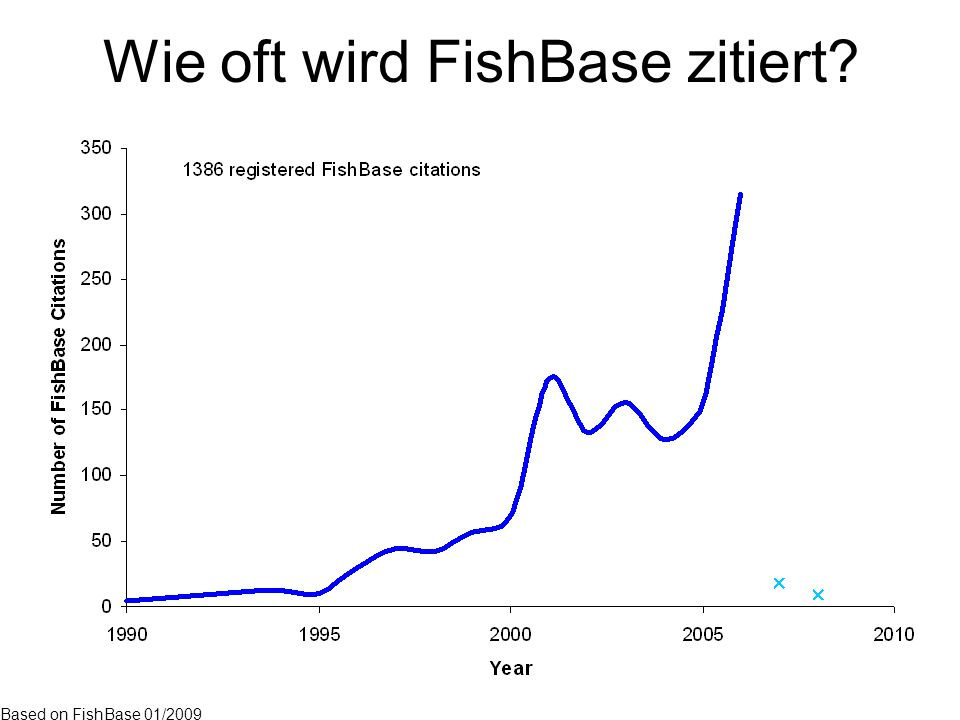 Wie oft wird FishBase zitiert Based on FishBase 01/2009