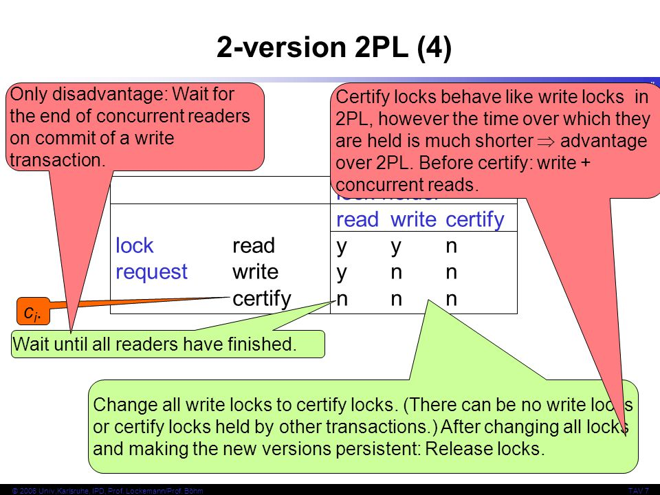 37 © 2006 Univ,Karlsruhe, IPD, Prof. Lockemann/Prof. BöhmTAV 7 lock holder readwritecertify lock readyyn requestwriteynn certifynnn 2-version 2PL (4)