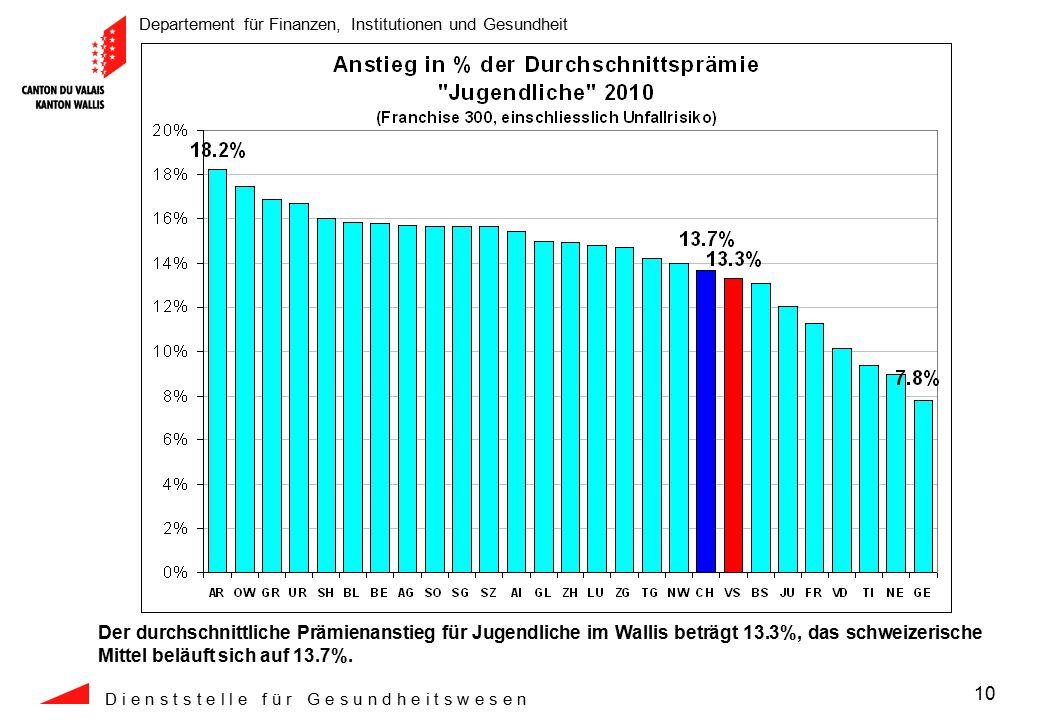Departement für Finanzen, Institutionen und Gesundheit D i e n s t s t e l l e f ü r G e s u n d h e i t s w e s e n 10 Der durchschnittliche Prämienanstieg für Jugendliche im Wallis beträgt 13.3%, das schweizerische Mittel beläuft sich auf 13.7%.