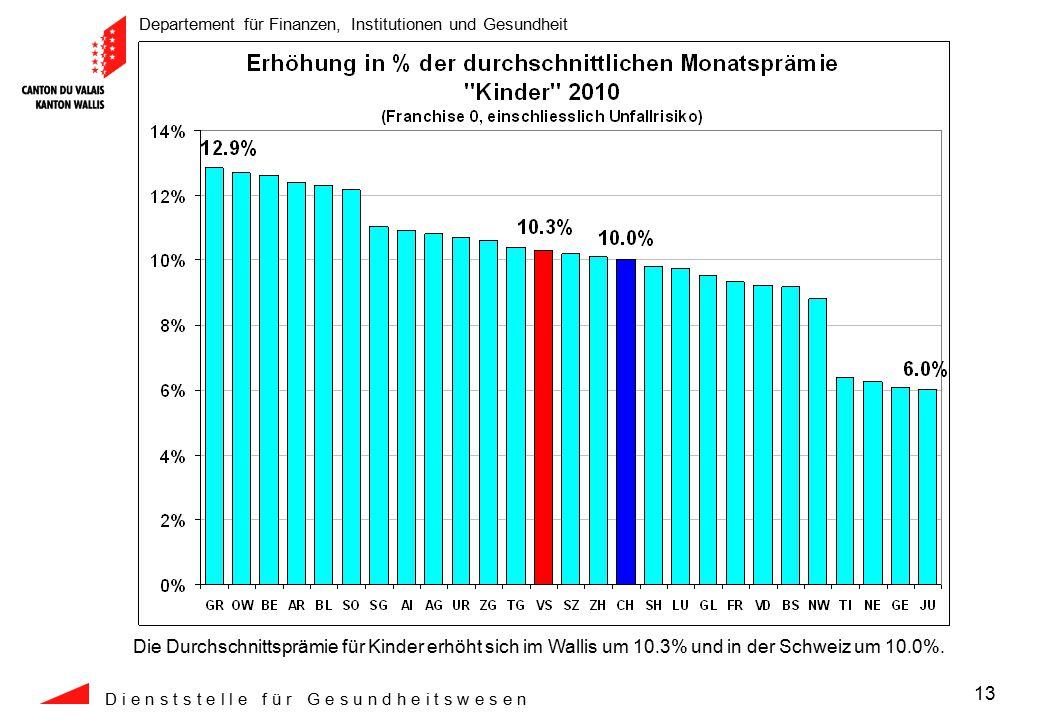 Departement für Finanzen, Institutionen und Gesundheit D i e n s t s t e l l e f ü r G e s u n d h e i t s w e s e n 13 Die Durchschnittsprämie für Kinder erhöht sich im Wallis um 10.3% und in der Schweiz um 10.0%.