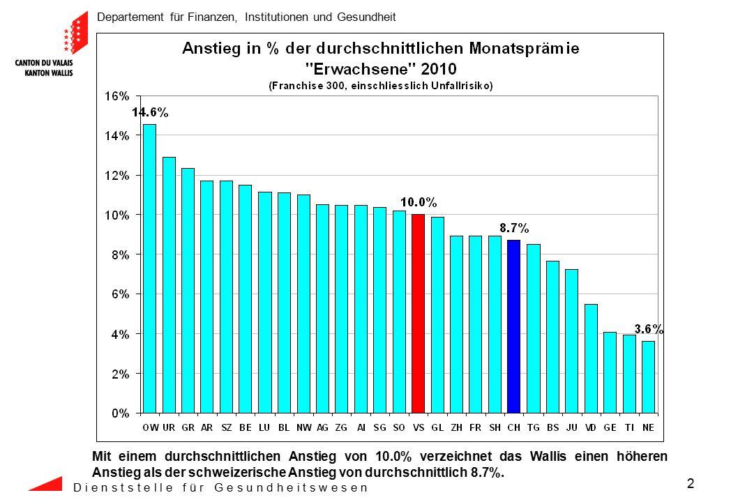 Departement für Finanzen, Institutionen und Gesundheit D i e n s t s t e l l e f ü r G e s u n d h e i t s w e s e n 3 In Franken ist die Walliser Durchschnittsprämie (CHF +27) um 1 Franken weniger gestiegen als die schweizerische Durchschnittsprämie (CHF +28).