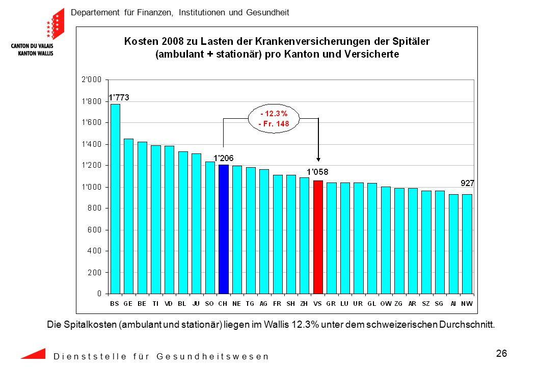 Departement für Finanzen, Institutionen und Gesundheit D i e n s t s t e l l e f ü r G e s u n d h e i t s w e s e n 26 Die Spitalkosten (ambulant und stationär) liegen im Wallis 12.3% unter dem schweizerischen Durchschnitt.