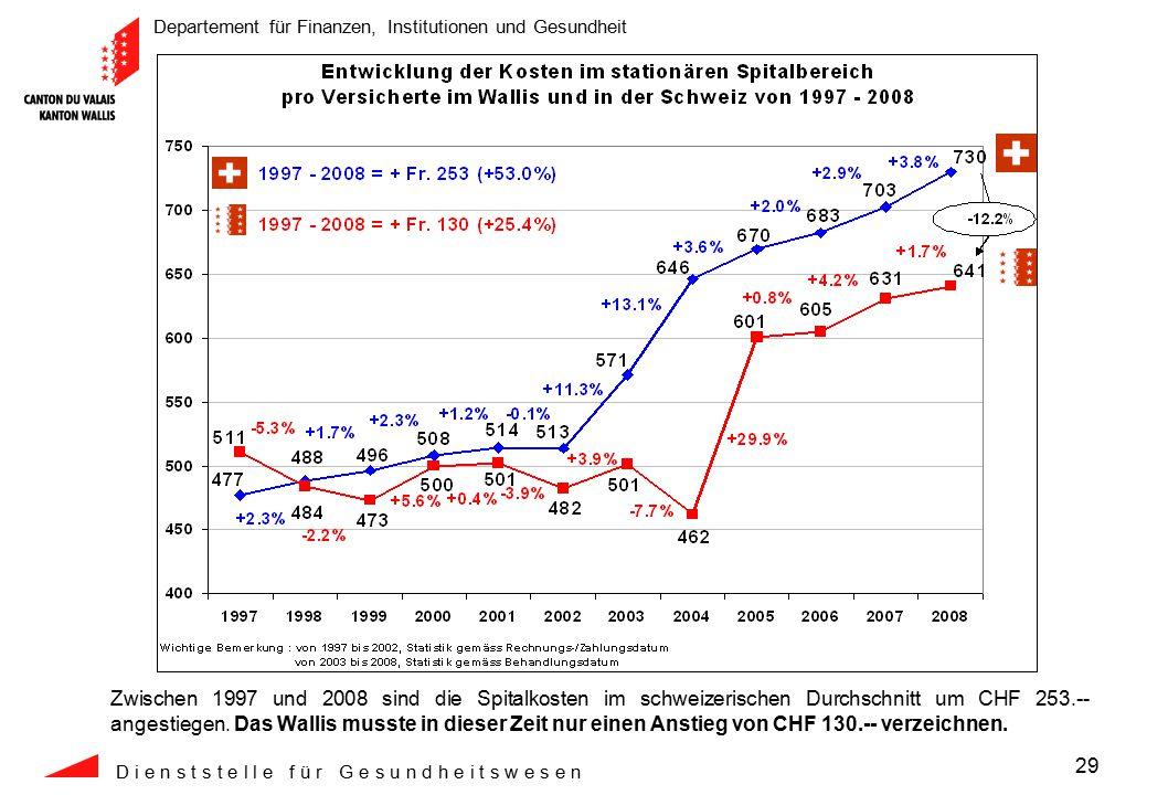 Departement für Finanzen, Institutionen und Gesundheit D i e n s t s t e l l e f ü r G e s u n d h e i t s w e s e n 29 Zwischen 1997 und 2008 sind die Spitalkosten im schweizerischen Durchschnitt um CHF 253.-- angestiegen.