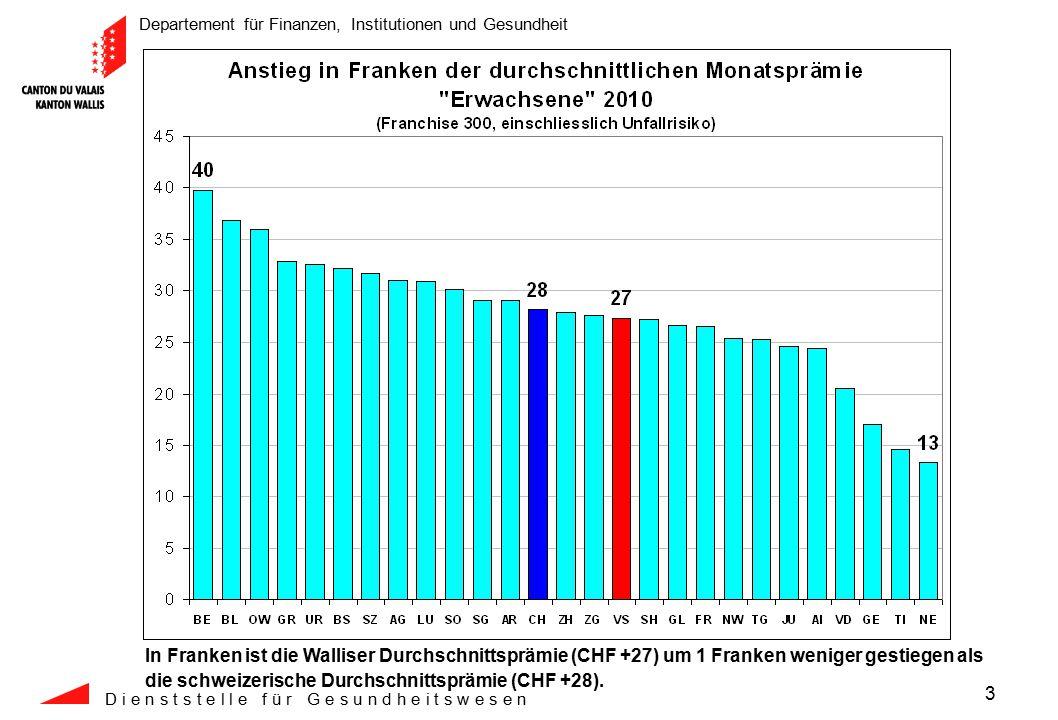 Departement für Finanzen, Institutionen und Gesundheit D i e n s t s t e l l e f ü r G e s u n d h e i t s w e s e n 4 Trotz des Anstiegs von 10.0% ist die durchschnittliche Monatsprämie im Wallis mit CHF 300.-- immer noch um CHF 51.-- pro Monat tiefer als die schweizerische Durchschnittsprämie.
