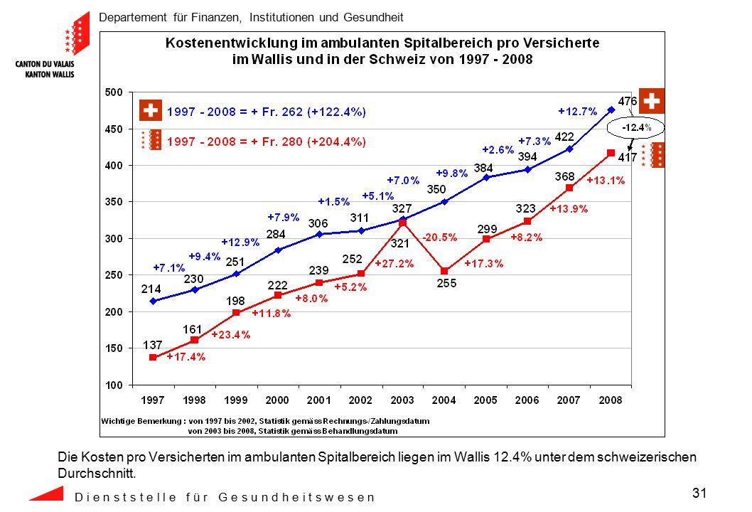 Departement für Finanzen, Institutionen und Gesundheit D i e n s t s t e l l e f ü r G e s u n d h e i t s w e s e n 31 Die Kosten pro Versicherten im ambulanten Spitalbereich liegen im Wallis 12.4% unter dem schweizerischen Durchschnitt.