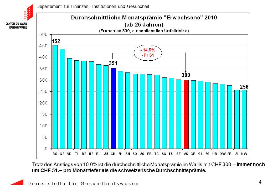 Departement für Finanzen, Institutionen und Gesundheit D i e n s t s t e l l e f ü r G e s u n d h e i t s w e s e n 25 Die Gesamtkosten im Wallis sind in 11 Jahren um CHF 1'153.-- gestiegen, während diese im schweizerischen Durchschnitt in der gleichen Periode um CHF 1'261.-- gestiegen sind.