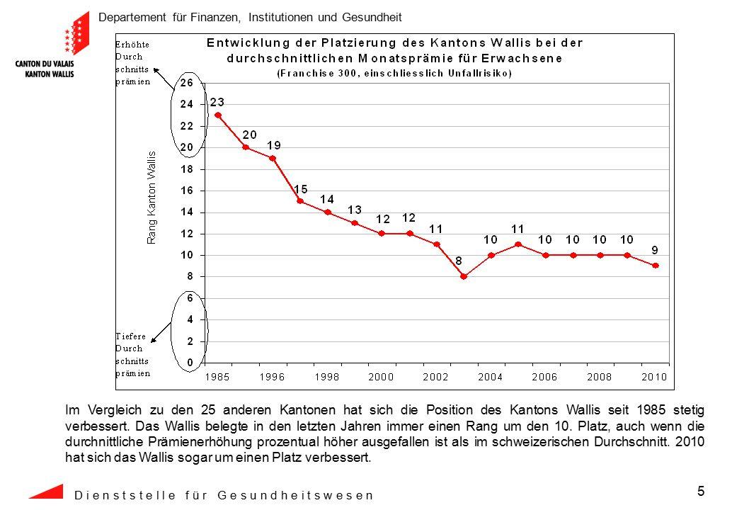 Departement für Finanzen, Institutionen und Gesundheit D i e n s t s t e l l e f ü r G e s u n d h e i t s w e s e n 6 Eine versicherte Person im Wallis bezahlt pro Jahr im Schnitt CHF 612.-- weniger als der Durchschnitt der Schweizer Kantone.