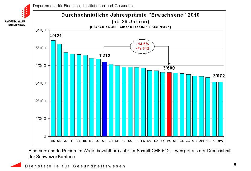 Departement für Finanzen, Institutionen und Gesundheit D i e n s t s t e l l e f ü r G e s u n d h e i t s w e s e n 27 Während in 11 Jahren die Spitalkosten im schweizerischen Durchschnitt um CHF 515.-- zugenommen haben, hat der Kanton Wallis einen Anstieg von CHF 410.-- verzeichnet.