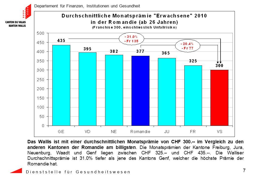 Departement für Finanzen, Institutionen und Gesundheit D i e n s t s t e l l e f ü r G e s u n d h e i t s w e s e n 28 Die Kosten pro Versicherten im stationären Spitalbereich liegen 12.2% unter dem Durchschnitt aller Schweizer Kantone.