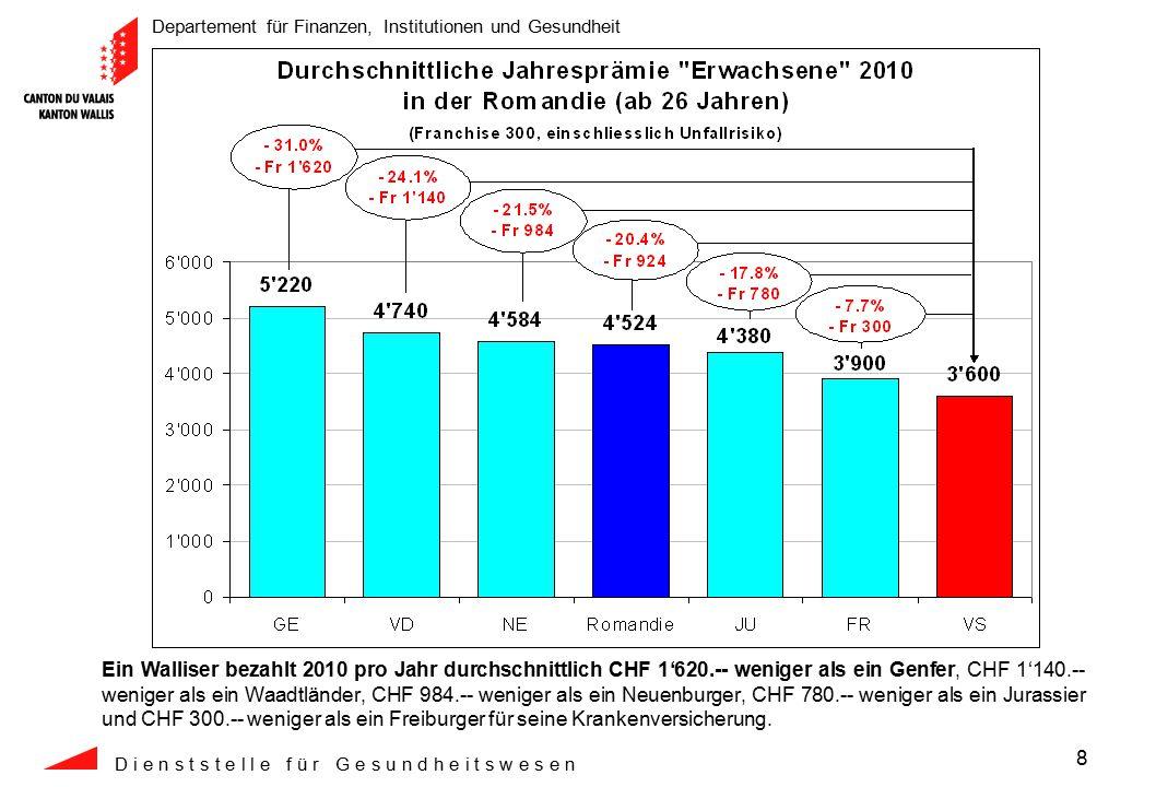 Departement für Finanzen, Institutionen und Gesundheit D i e n s t s t e l l e f ü r G e s u n d h e i t s w e s e n 8 Ein Walliser bezahlt 2010 pro Jahr durchschnittlich CHF 1'620.-- weniger als ein Genfer, CHF 1'140.-- weniger als ein Waadtländer, CHF 984.-- weniger als ein Neuenburger, CHF 780.-- weniger als ein Jurassier und CHF 300.-- weniger als ein Freiburger für seine Krankenversicherung.
