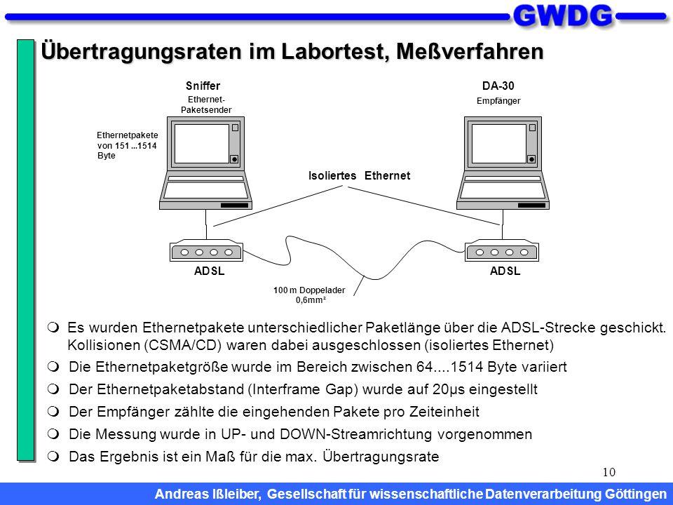 10 Übertragungsraten im Labortest, Meßverfahren ADSL Sniffer Ethernet- Paketsender DA-30 Empfänger 100 m Doppelader 0,6mm² IsoliertesEthernet Ethernet
