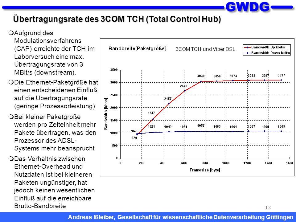 12 Übertragungsrate des 3COM TCH (Total Control Hub)  Aufgrund des Modulationsverfahrens (CAP) erreichte der TCH im Laborversuch eine max. Übertragun