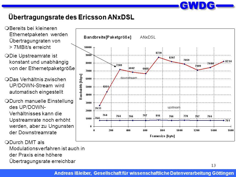 13 Übertragungsrate des Ericsson ANxDSL  Das Verhältnis zwischen UP/DOWN-Stream wird automatisch eingestellt  Durch manuelle Einstellung des UP/DOWN