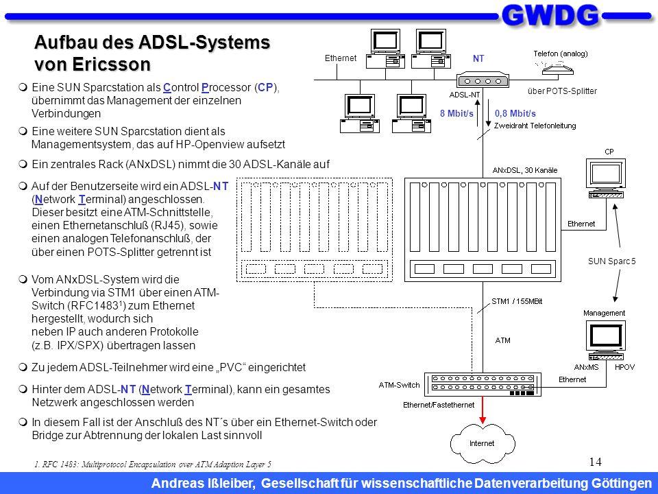 14 Aufbau des ADSL-Systems von Ericsson SUN Sparc 5 über POTS-Splitter Ethernet  Hinter dem ADSL-NT (Network Terminal), kann ein gesamtes Netzwerk an