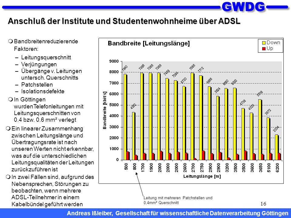 16 Anschluß der Institute und Studentenwohnheime über ADSL  Bandbreitenreduzierende Faktoren: –Leitungsquerschnitt –Verjüngungen –Übergänge v. Leitun