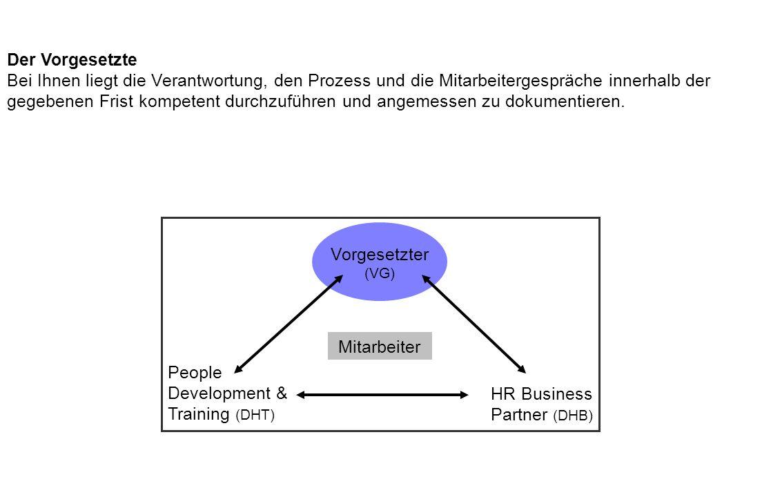 People Development & Training People Development & Training (DHT) steuert den EAT-Prozess und analysiert jährlich die Ergebnisse und Prozess-/Datenqualität.