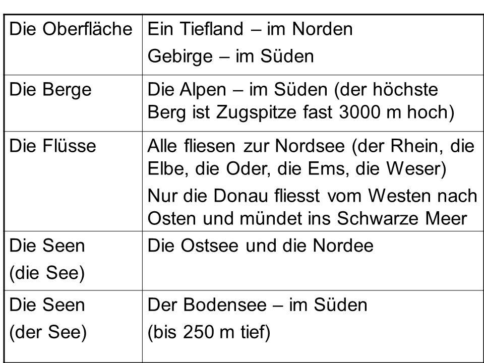 Die OberflächeEin Tiefland – im Norden Gebirge – im Süden Die BergeDie Alpen – im Süden (der höchste Berg ist Zugspitze fast 3000 m hoch) Die FlüsseAl
