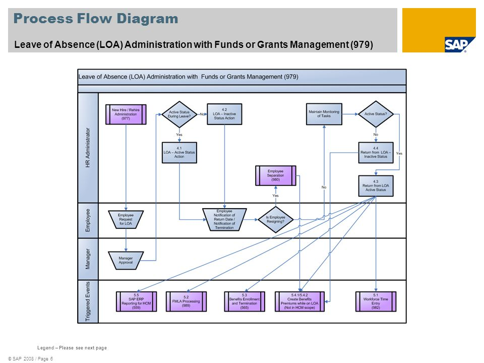 © SAP 2008 / Page 6 Process Flow Diagram Leave of Absence (LOA) Administration with Funds or Grants Management (979) Legend – Please see next page