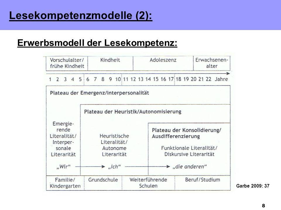 8 Lesekompetenzmodelle (2): Erwerbsmodell der Lesekompetenz: Garbe 2009: 37