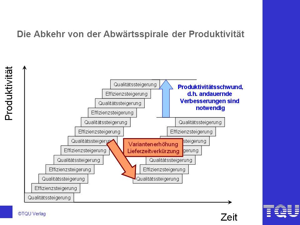 ©TQU Verlag Lösung: Ein strategisches Produktionskonzept Produktionsstrategie Produktionssystem Managen der Ressourcen Optimieren der Abläufe Kundenergebnisse Geschäftsergebnisse Lernen