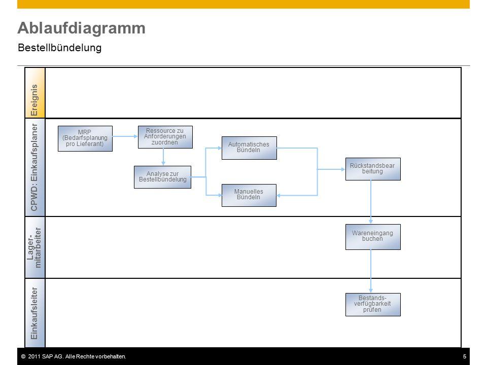 ©2011 SAP AG. Alle Rechte vorbehalten.5 Ablaufdiagramm Bestellbündelung Einkaufsleiter MRP (Bedarfsplanung pro Lieferant) Ereignis Lager- mitarbeiter