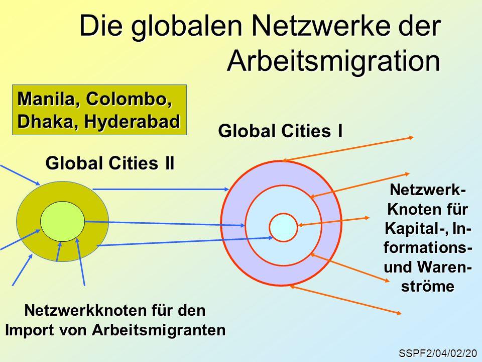SSPF2/04/02/20 Die globalen Netzwerke der Arbeitsmigration Global Cities I Global Cities II Netzwerk- Knoten für Kapital-, In- formations- und Waren- ströme Netzwerkknoten für den Import von Arbeitsmigranten Manila, Colombo, Dhaka, Hyderabad