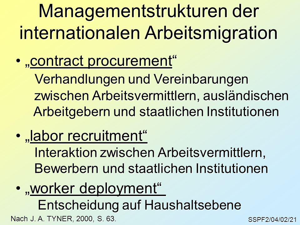 """SSPF2/04/02/21 Managementstrukturen der internationalen Arbeitsmigration Nach J. A. TYNER, 2000, S. 63. """"contract procurement"""" """"contract procurement"""""""