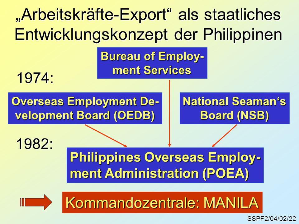 """SSPF2/04/02/22 """"Arbeitskräfte-Export als staatliches Entwicklungskonzept der Philippinen Bureau of Employ- ment Services Overseas Employment De- velopment Board (OEDB) National Seaman's Board (NSB) 1974: 1982: Philippines Overseas Employ- ment Administration (POEA) Kommandozentrale: MANILA"""