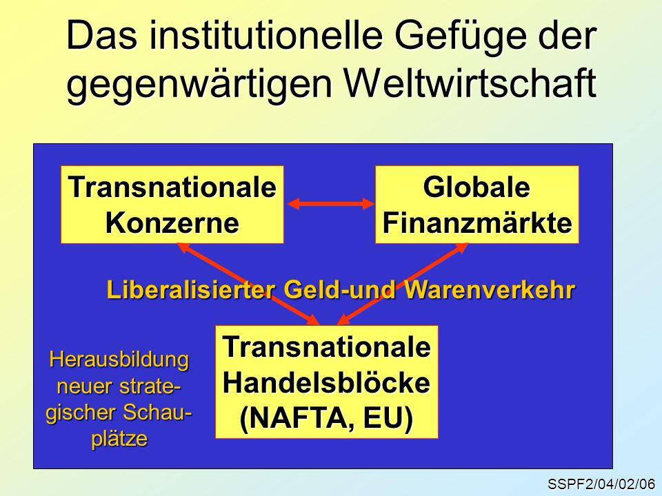 SSPF2/04/02/06 Das institutionelle Gefüge der gegenwärtigen Weltwirtschaft Herausbildung neuer strate- gischer Schau- plätze TransnationaleKonzerneGlo