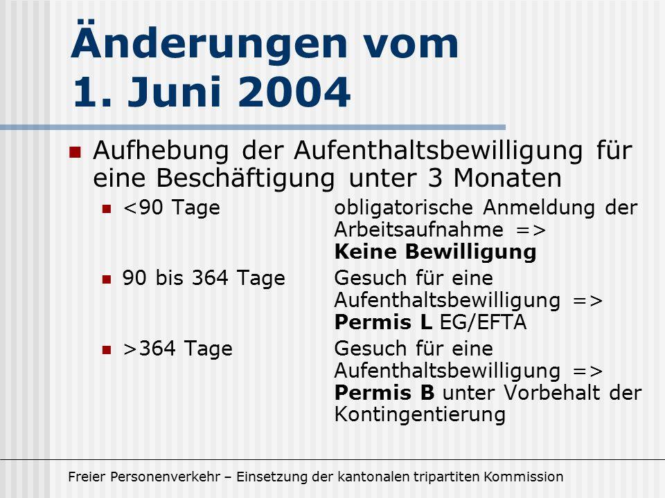 Freier Personenverkehr – Einsetzung der kantonalen tripartiten Kommission Aufhebung der Aufenthaltsbewilligung für eine Beschäftigung unter 3 Monaten Keine Bewilligung 90 bis 364 TageGesuch für eine Aufenthaltsbewilligung => Permis L EG/EFTA >364 Tage Gesuch für eine Aufenthaltsbewilligung => Permis B unter Vorbehalt der Kontingentierung Änderungen vom 1.