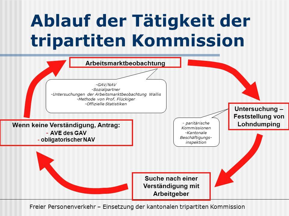 Freier Personenverkehr – Einsetzung der kantonalen tripartiten Kommission Ablauf der Tätigkeit der tripartiten Kommission Arbeitsmarktbeobachtung Such