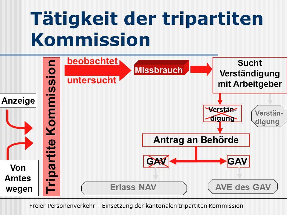 Freier Personenverkehr – Einsetzung der kantonalen tripartiten Kommission Tätigkeit der tripartiten Kommission Tripartite Kommission beobachtet Missbr