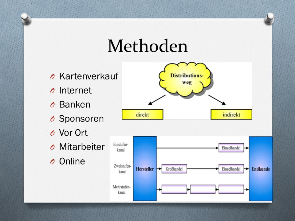 Methoden O Kartenverkauf O Internet O Banken O Sponsoren O Vor Ort O Mitarbeiter O Online