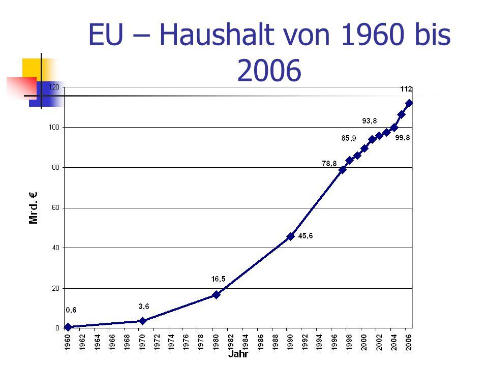 EU – Haushalt von 1960 bis 2006