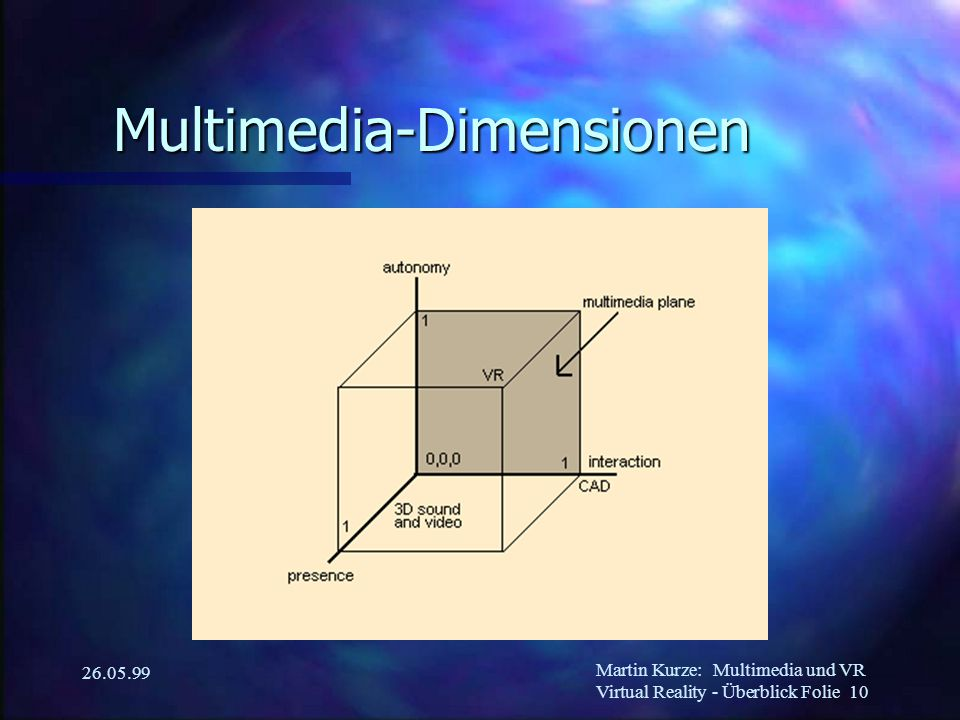 Martin Kurze:Multimedia und VR Virtual Reality - Überblick Folie 10 26.05.99 Multimedia-Dimensionen