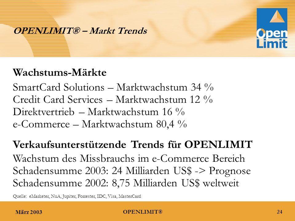 März 200324OPENLIMIT® OPENLIMIT® – Markt Trends Wachstum des Missbrauchs im e-Commerce Bereich Schadensumme 2002: 8,75 Milliarden US$ weltweit Schadensumme 2003: 24 Milliarden US$ -> Prognose SmartCard Solutions – Marktwachstum 34 % Credit Card Services – Marktwachstum 12 % Direktvertrieb – Marktwachstum 16 % e-Commerce – Marktwachstum 80,4 % Wachstums-Märkte Verkaufsunterstützende Trends für OPENLIMIT Quelle: eMarketer, NuA, Jupiter, Forrester, IDC, Visa, MasterCard