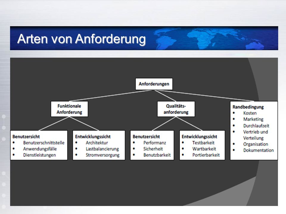 Bedeutsamkeit der Anforderung Bedeutsamkeit der Anforderung Forschung--The case of failed projekts(1994) Incomplete requirements Lack of user involvement Lack of resources Unrealistic expectations Changing requirements and specifications Lack of Planung System no longer needed