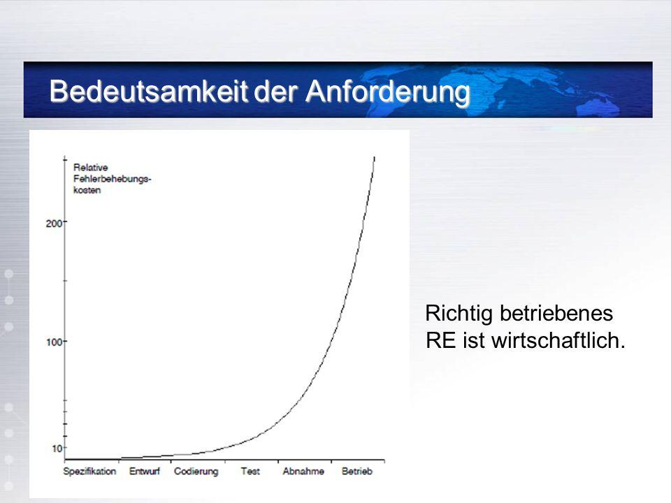 Bedeutsamkeit der Anforderung Bedeutsamkeit der Anforderung Richtig betriebenes RE ist wirtschaftlich.