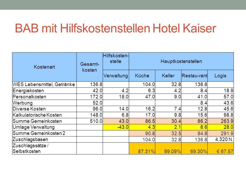 BAB mit Hilfskostenstellen Hotel Kaiser Kostenart Gesamt- kosten Hilfskosten- stelle Hauptkostenstellen VerwaltungKücheKellerRestau-rantLogis WES Lebensmittel, Getränke136.8 104.032.8136.8 Energiekosten42.04.26.34.28.418.9 Personalkosten172.018.047.09.041.057.0 Werbung52.0 8.443.6 Diverse Kosten96.014.016.27.412.845.6 Kalkulatorische Kosten148.06.817.09.815.698.8 Summe Gemeinkosten510.043.086.530.486.2263.9 Umlage Verwaltung -43.04.32.18.628.0 Summe Gemeinkosten 2 90.832.594.8291.9 Zuschlagsbasen 104.032.8136.8 4,320 N.