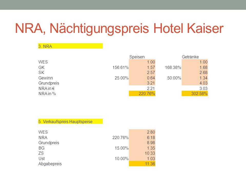 NRA, Nächtigungspreis Hotel Kaiser 3.