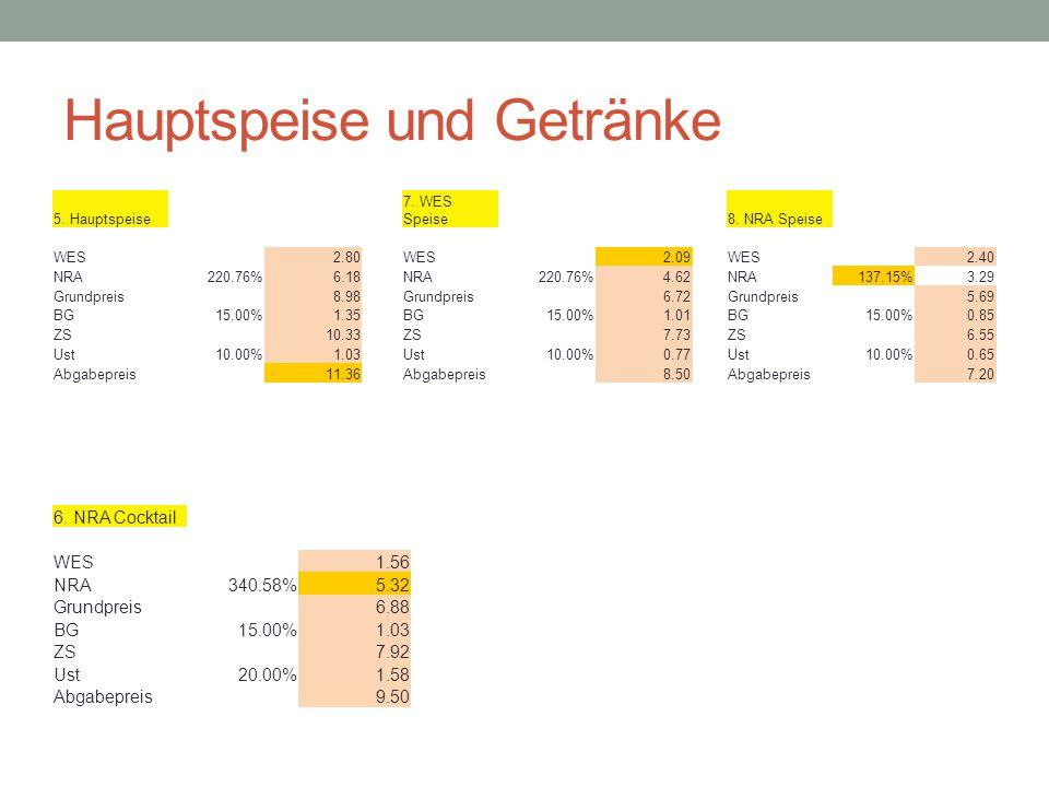 Hauptspeise und Getränke 5.Hauptspeise 7. WES Speise8.