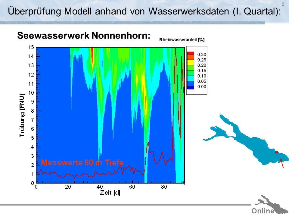 Online 2 Messwerte 60 m Tiefe Überprüfung Modell anhand von Wasserwerksdaten (I.