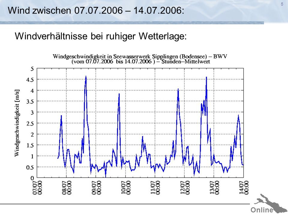 Online 6 Geschwindigkeitsverteilung an der Oberfläche: Poincaré-Welle 16:00 – 04:00 12-Stunden Schwingung Mit antizyklonaler Richtung: Hollan (1974) Heinz (1995) Appt (2003)