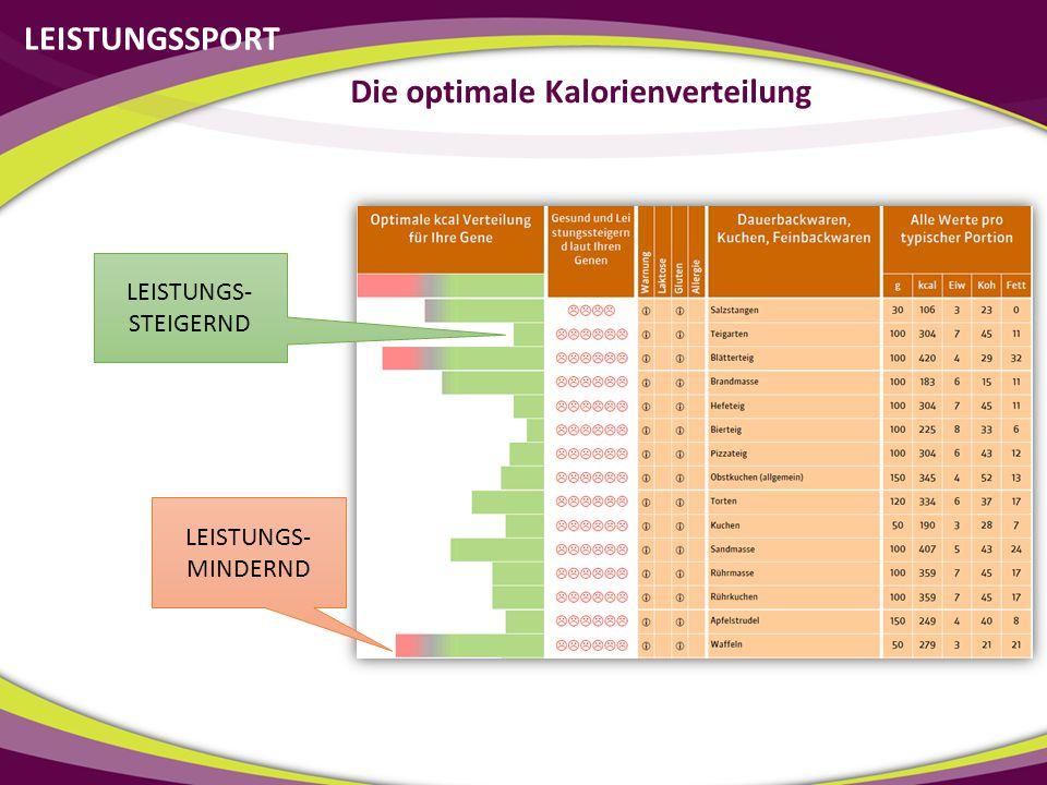 LEISTUNGSSPORT Die optimale Kalorienverteilung LEISTUNGS- STEIGERND LEISTUNGS- MINDERND
