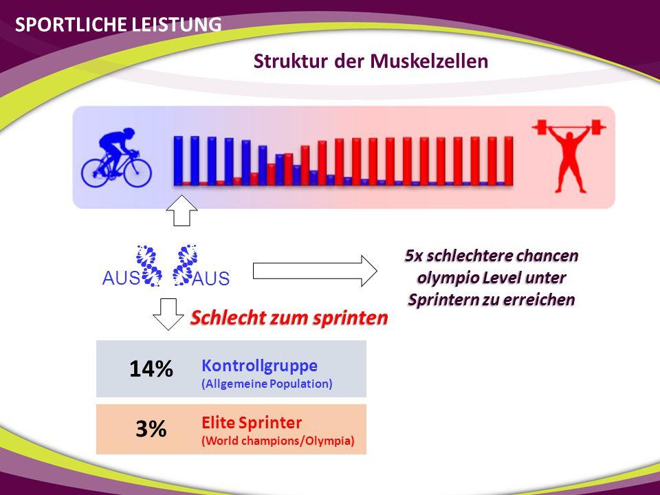 SPORTLICHE LEISTUNG 14% Kontrollgruppe (Allgemeine Population) 3% Elite Sprinter (World champions/Olympia) 5x schlechtere chancen olympio Level unter